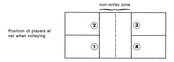 Rule Position Pickleball No Volley Zone